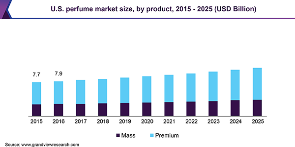 Perfume Market Size, Share | Industry Trends Report, 2019-2025