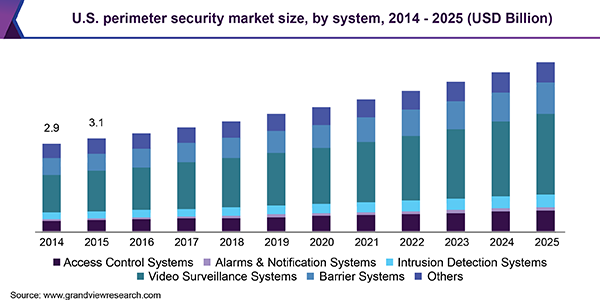 U.S. perimeter security market, by type, 2014 - 2025 (USD Million)