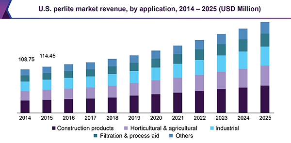 U.S. perlite market revenue, by application, 2014 - 2025 (USD million)