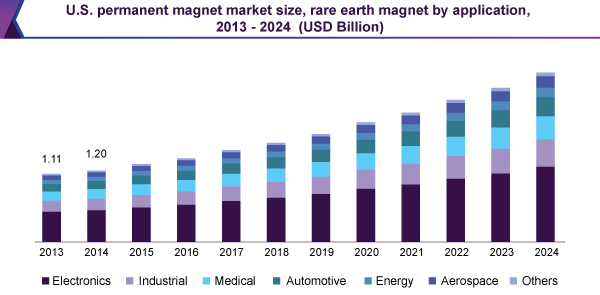U.S. permanent magnet market size, rare earth magnet by application, 2013 - 2024 (USD Billion)
