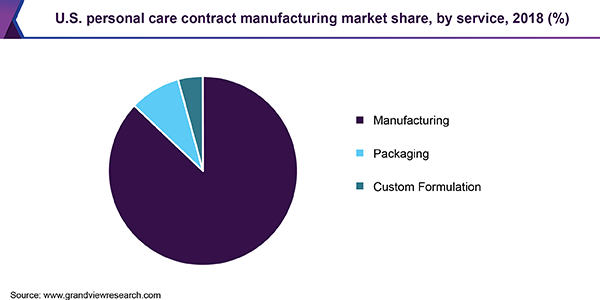 U.S. personal care contract manufacturing market share, by service, 2018 (%)