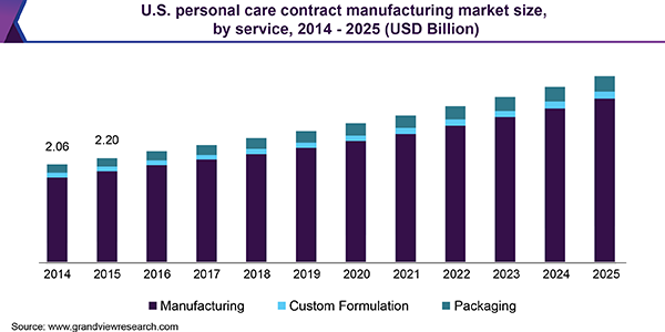 U.S. Personal Care Contract Manufacturing Market