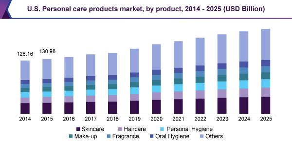 U S  Personal Care Products Market Size | Industry Report, 2018-2025