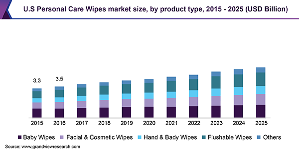U.S Personal Care Wipes market size, by product type, 2015 - 2025 (USD Billion)