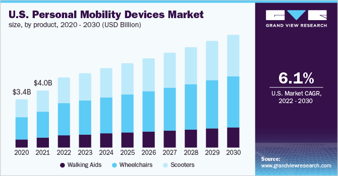 The U.S. personal mobility devices market size, by product, 2016 - 2028 (USD Million)