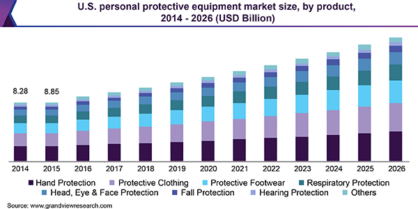 U.S. personal protective equipment market