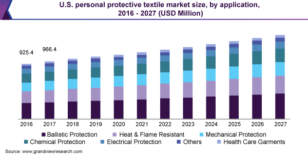 U.S. personal protective textile market size, by application, 2016 - 2027 (USD Million)