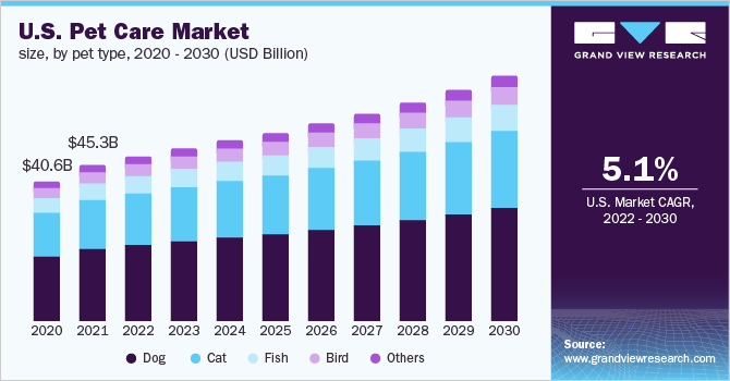 U.S. Pet Care market