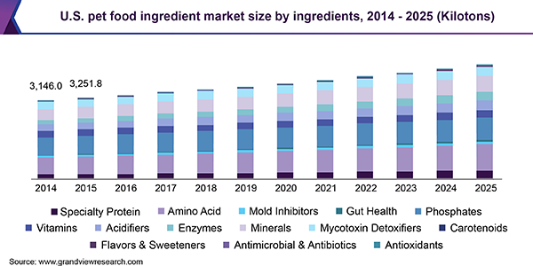 U.S. pet food ingredient market