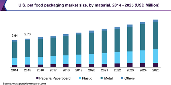 U.S. Pet Food Packaging Market