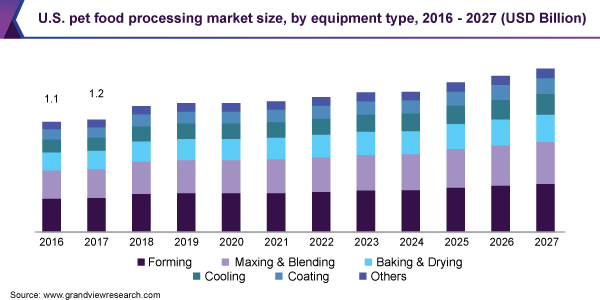 U.S. pet food processing market size, by equipment type, 2016 - 2027 (USD Billion)
