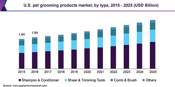 https://www.grandviewresearch.com/static/img/research/us-pet-grooming-products-market.png