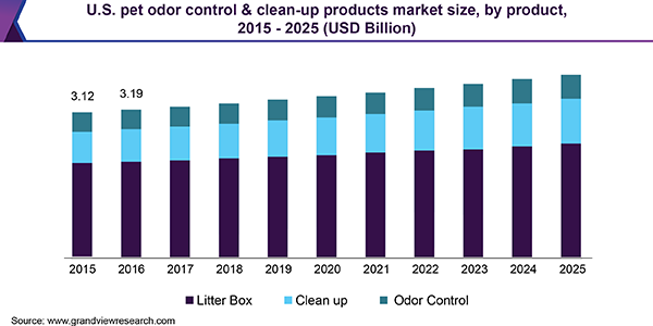 U.S. pet odor control & clean-up products market