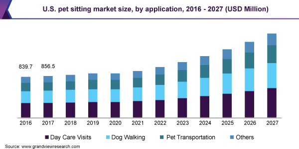 U.S.A-Pet-Sitting-Market-Size-by-Application