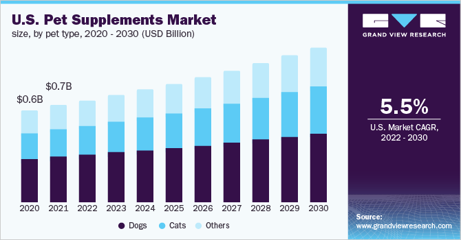 U.S. pet supplements market size