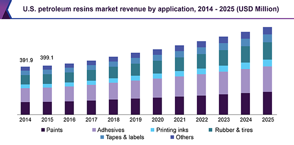 U.S. petroleum resins market revenue by application, 2014 - 2025 (USD Million)