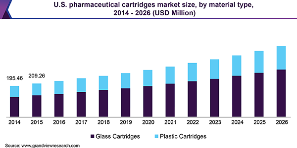 U.S. pharmaceutical cartridges market size, by material type, 2014 - 2026 (USD Million)