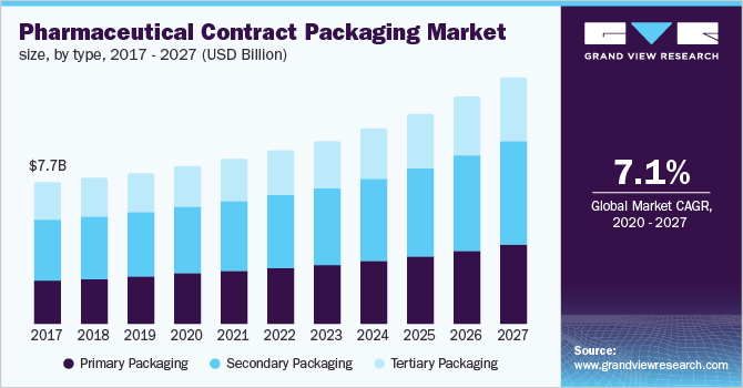 Pharmaceutical Contract Packaging Market