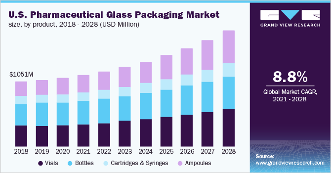 U.S. pharmaceutical glass packaging market size, by product, 2014-2025 (USD Million)