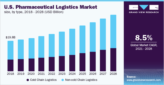 U.S. pharmaceutical logistics market size, by type, 2016 - 2027 (USD Billion)