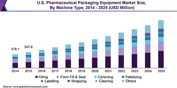 U.S. Pharmaceutical Packaging Equipment Market
