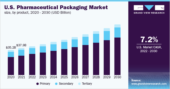 U.S. pharmaceutical packaging Market