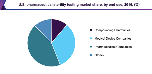 U.S. pharmaceutical sterility testing market share, by end use, 2016, (%)