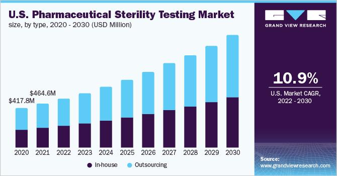 U.S. pharmaceutical sterility testing market size, by type, 2014 - 2025 (USD Million)