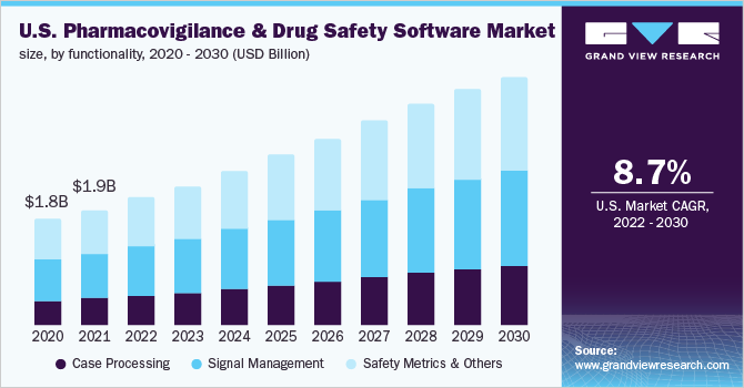 U.S. pharmacovigilance and drug safety software market size