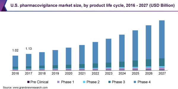 U.S. pharmacovigilance market size, by product life cycle, 2016 - 2027 (USD Billion)