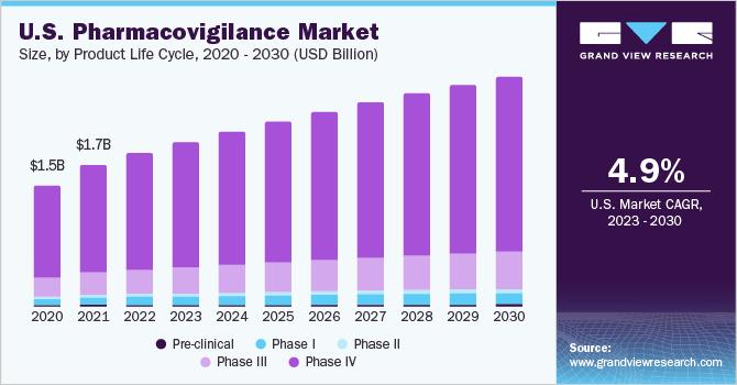 U.S. pharmacovigilance market revenue by clinical trial phase, 2014 - 2025 (USD million)
