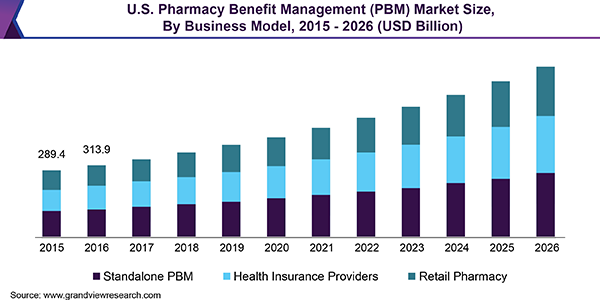 U.S. Pharmacy Benefit Management (PBM) Market Size, By Business Model, 2015 - 2026 (USD Billion)