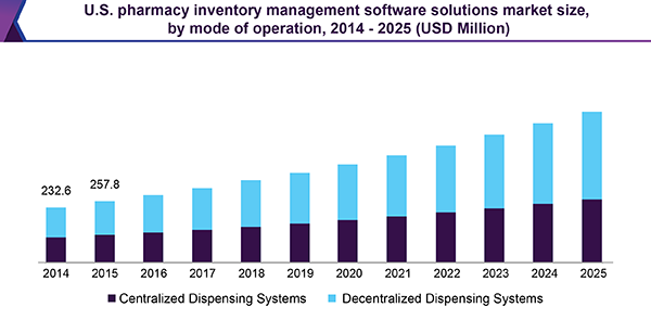 U.S. pharmacy inventory management software solutions market size, by mode of operation, 2014 - 2025 (USD Million)