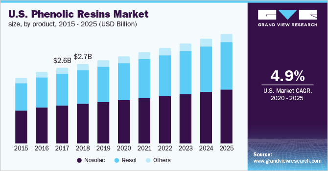 U.S. phenolic resins market