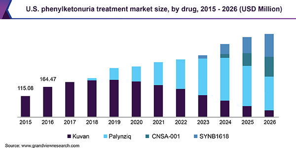 U.S. phenylketonuria treatment Market