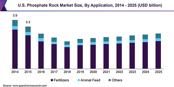U.S. Phosphate Rock Market Size, By Application, 2014 - 2025 (USD billion)