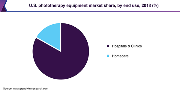 U.S. phototherapy equipment market share, by end use, 2018 (%)