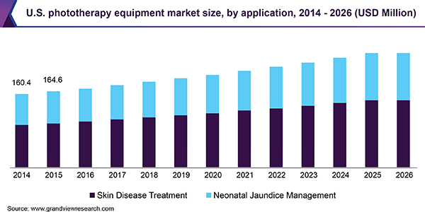 U.S. phototherapy equipment market size, by application, 2014 - 2026 (USD Million)