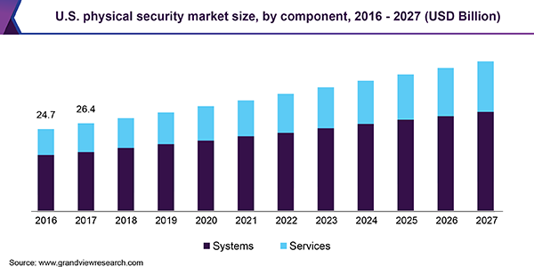 U.S. physical security market by component, 2014 - 2025 (USD Billion)