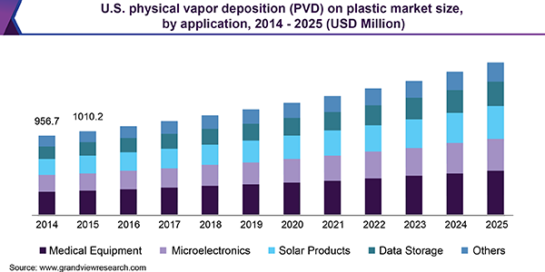 U.S. physical vapor deposition (PVD) on plastic market