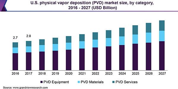 U.S. physical vapor deposition (PVD) market size, by category, 2016 - 2027 (USD Billion)