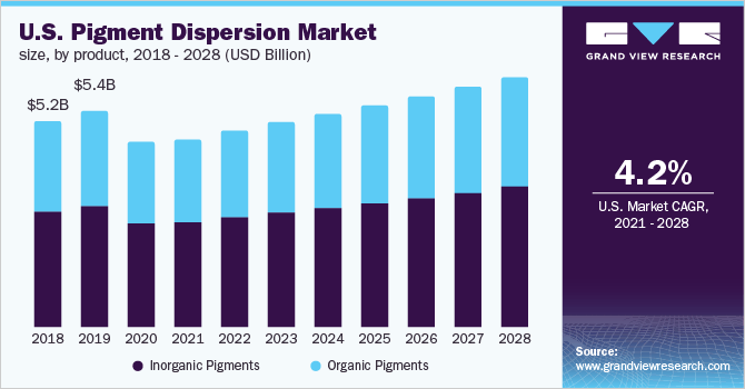 U.S. pigment dispersion market size, by product, 2016 - 2027 (USD Billion)