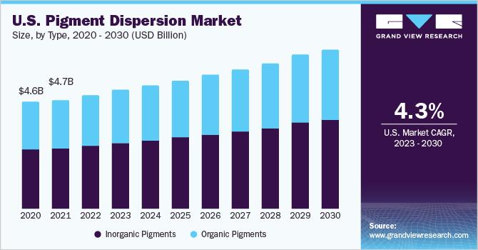 U.S. pigment dispersion market size, by application, 2014 - 2025 (USD Billion)