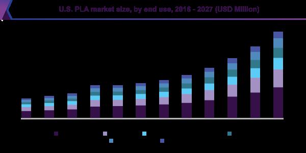 U.S. PLA market size, by application, 2014 - 2025 (USD Million)