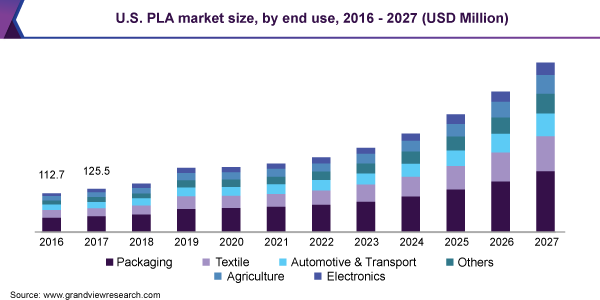 U.S. PLA market