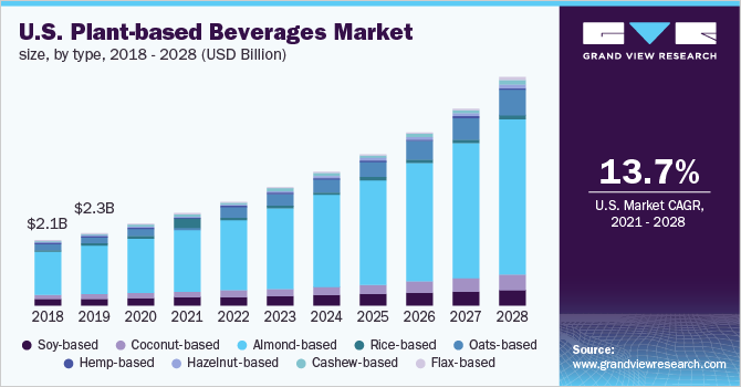 U.S. plant-based beverages market size, by product, 2016 - 2027 (USD Billion)