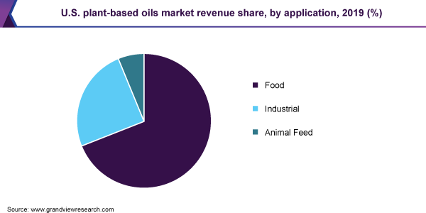 U.S. plant-based oils market revenue share, by application, 2019 (%)