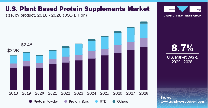 U.S. plant based protein supplements market