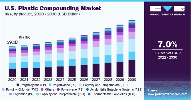U.S. plastic compounding market revenue by product, 2014 - 2026 (USD Million)