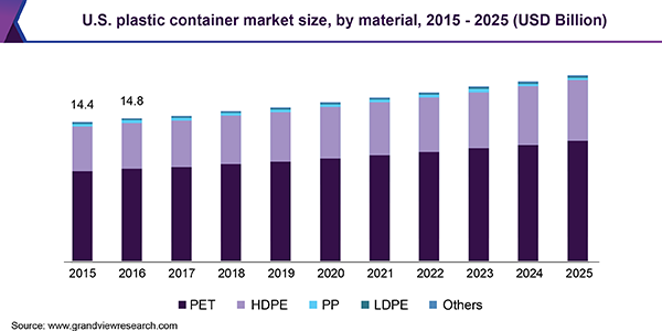 U.S. plastic container market size, by material, 2015 - 2025 (USD Billion)